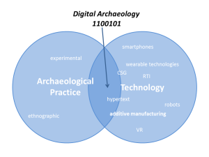 Digital Archaeology 1100101 - at the intersection of archaeological practice and digital technology